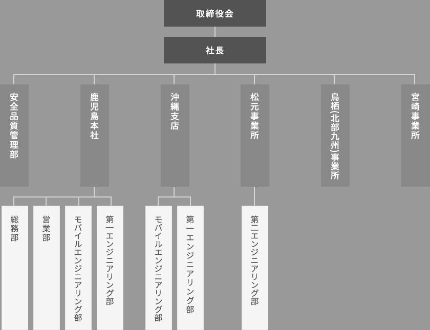 株式会社 大協通信 組織図
